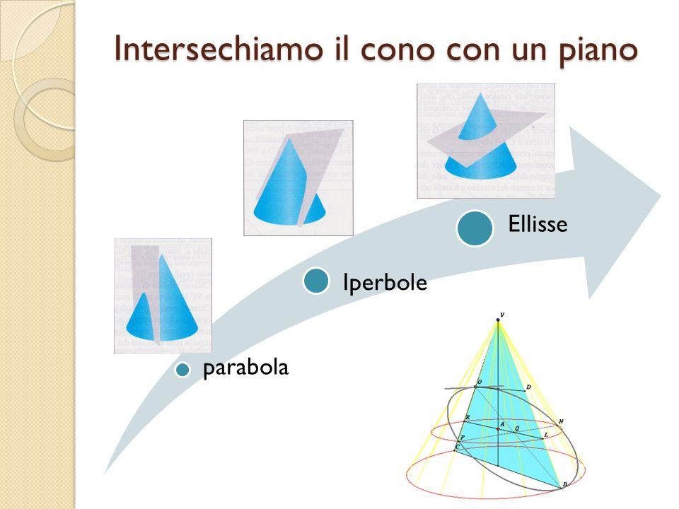 Intersechiamo il cono con un piano parabola Iperbole Ellisse