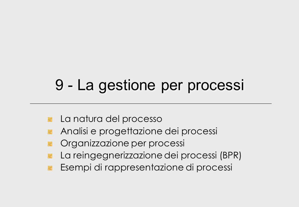 Mario Bolognani 201212 I sei elementi di un processo aziendale Fonte: Bartezzaghi et al., cit 1 2 3 4 5 6 ATTIVITA