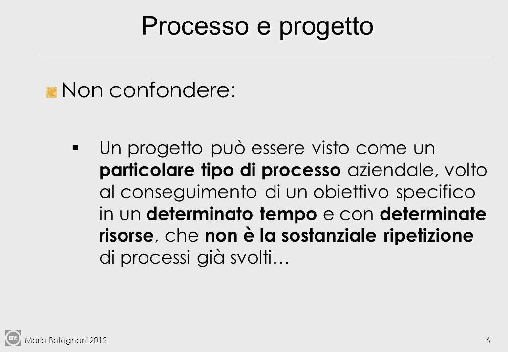 Mario Bolognani 20127 La catena del valore di Porter: attività/processi primari e di supporto Fonte: Porter, Competitive Advantage, Free Press, 1985
