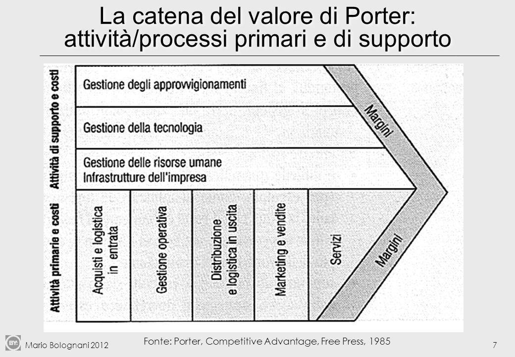 Mario Bolognani 201218 Le fasi principali di un progetto BPR I.