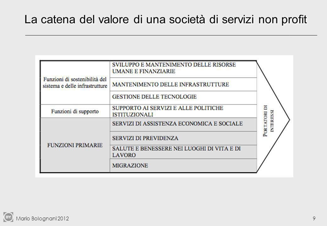 Mario Bolognani 2012 I quadranti efficienza/costo 40 Il quadrante in basso a destra (bassa efficienza e alto costo) è quello dei processi critici