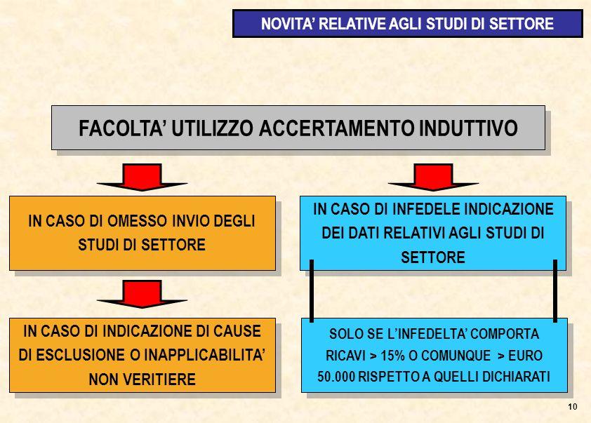 IN CASO DI OMESSO INVIO DEGLI STUDI DI SETTORE 10 FACOLTA UTILIZZO ACCERTAMENTO INDUTTIVO IN CASO DI INFEDELE INDICAZIONE DEI DATI RELATIVI AGLI STUDI DI SETTORE IN CASO DI INDICAZIONE DI CAUSE DI ESCLUSIONE O INAPPLICABILITA NON VERITIERE SOLO SE LINFEDELTA COMPORTA RICAVI > 15% O COMUNQUE > EURO 50.000 RISPETTO A QUELLI DICHIARATI NOVITA RELATIVE AGLI STUDI DI SETTORE