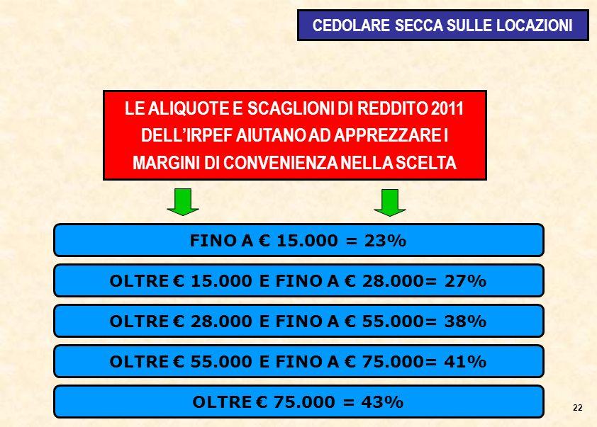 FINO A 15.000 = 23% LE ALIQUOTE E SCAGLIONI DI REDDITO 2011 DELLIRPEF AIUTANO AD APPREZZARE I MARGINI DI CONVENIENZA NELLA SCELTA OLTRE 15.000 E FINO A 28.000= 27% OLTRE 28.000 E FINO A 55.000= 38% OLTRE 55.000 E FINO A 75.000= 41% OLTRE 75.000 = 43% 22 CEDOLARE SECCA SULLE LOCAZIONI