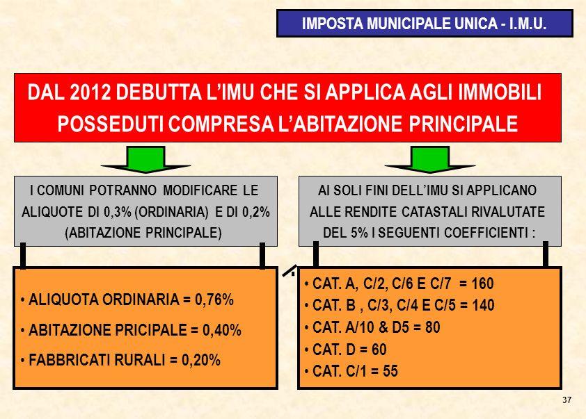 DAL 2012 DEBUTTA LIMU CHE SI APPLICA AGLI IMMOBILI POSSEDUTI COMPRESA LABITAZIONE PRINCIPALE AI SOLI FINI DELLIMU SI APPLICANO ALLE RENDITE CATASTALI RIVALUTATE DEL 5% I SEGUENTI COEFFICIENTI : CAT.