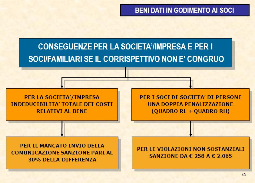 PER LA SOCIETA/IMPRESA INDEDUCIBILITA TOTALE DEI COSTI RELATIVI AL BENE PER I SOCI DI SOCIETA DI PERSONE UNA DOPPIA PENALIZZAZIONE (QUADRO RL + QUADRO RH) CONSEGUENZE PER LA SOCIETA/IMPRESA E PER I SOCI/FAMILIARI SE IL CORRISPETTIVO NON E CONGRUO CONSEGUENZE PER LA SOCIETA/IMPRESA E PER I SOCI/FAMILIARI SE IL CORRISPETTIVO NON E CONGRUO PER IL MANCATO INVIO DELLA COMUNICAZIONE SANZIONE PARI AL 30% DELLA DIFFERENZA PER LE VIOLAZIONI NON SOSTANZIALI SANZIONE DA 258 A 2.065 43 BENI DATI IN GODIMENTO AI SOCI