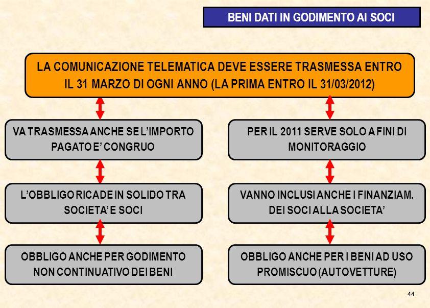 VA TRASMESSA ANCHE SE LIMPORTO PAGATO E CONGRUO LA COMUNICAZIONE TELEMATICA DEVE ESSERE TRASMESSA ENTRO IL 31 MARZO DI OGNI ANNO (LA PRIMA ENTRO IL 31/03/2012) 44 PER IL 2011 SERVE SOLO A FINI DI MONITORAGGIO LOBBLIGO RICADE IN SOLIDO TRA SOCIETA E SOCI VANNO INCLUSI ANCHE I FINANZIAM.