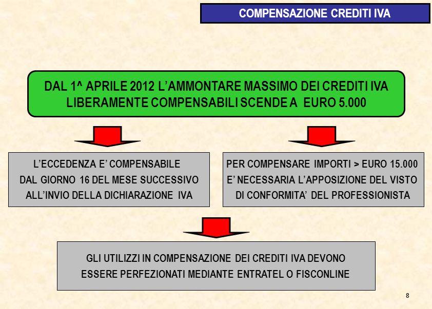 DAL 1^ APRILE 2012 LAMMONTARE MASSIMO DEI CREDITI IVA LIBERAMENTE COMPENSABILI SCENDE A EURO 5.000 LECCEDENZA E COMPENSABILE DAL GIORNO 16 DEL MESE SUCCESSIVO ALLINVIO DELLA DICHIARAZIONE IVA PER COMPENSARE IMPORTI > EURO 15.000 E NECESSARIA LAPPOSIZIONE DEL VISTO DI CONFORMITA DEL PROFESSIONISTA 8 COMPENSAZIONE CREDITI IVA GLI UTILIZZI IN COMPENSAZIONE DEI CREDITI IVA DEVONO ESSERE PERFEZIONATI MEDIANTE ENTRATEL O FISCONLINE