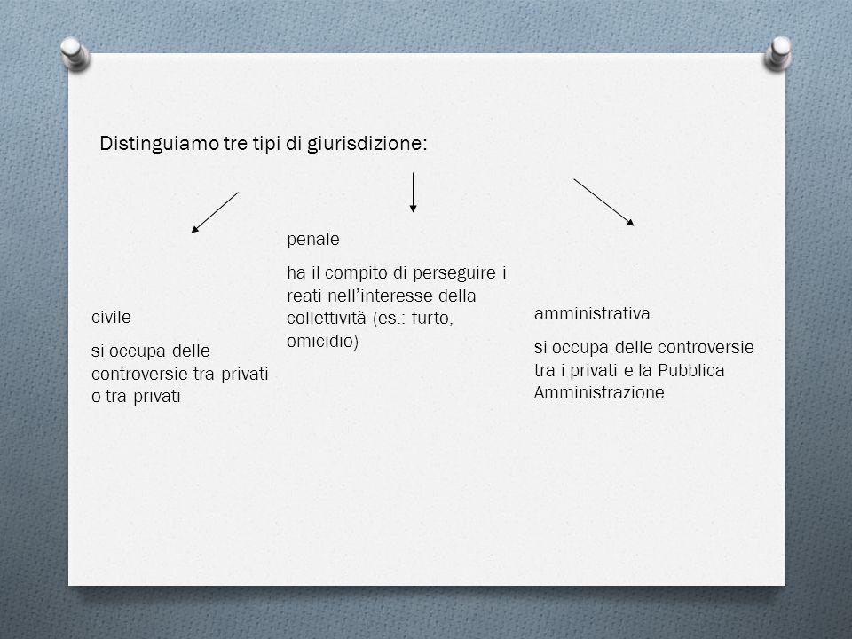 Distinguiamo tre tipi di giurisdizione: civile si occupa delle controversie tra privati o tra privati penale ha il compito di perseguire i reati nell