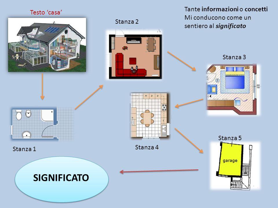 Stanza 1 Stanza 2 Stanza 3 Testo casa Stanza 4 Stanza 5 SIGNIFICATO Tante informazioni o concetti Mi conducono come un sentiero al significato