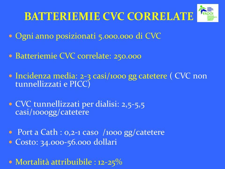 Ogni anno posizionati 5.000.000 di CVC Batteriemie CVC correlate: 250.000 Incidenza media: 2-3 casi/1000 gg catetere ( CVC non tunnellizzati e PICC) C