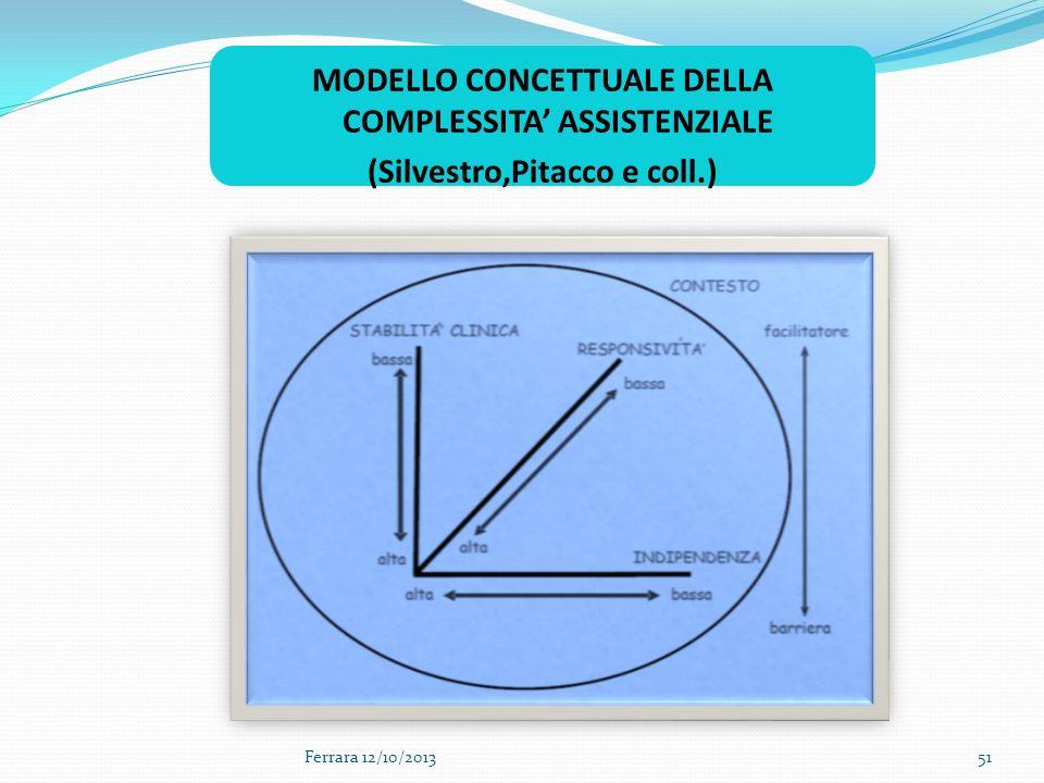 MODELLO CONCETTUALE DELLA COMPLESSITA ASSISTENZIALE (Silvestro,Pitacco e coll.) 51Ferrara 12/10/2013