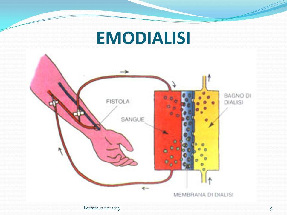 Ferrara 12/10/201330 Non utilizzare la FAV per eseguire prelievi ematici e/o per infondere liquidi e/v.