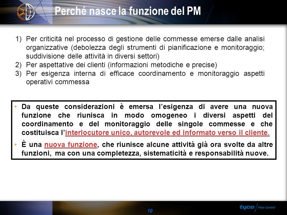 10 Perché nasce la funzione del PM 1)Per criticità nel processo di gestione delle commesse emerse dalle analisi organizzative (debolezza degli strumen