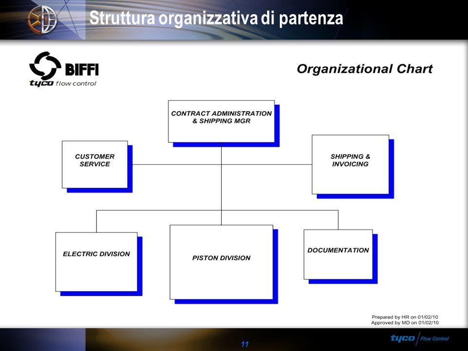 11 Struttura organizzativa di partenza