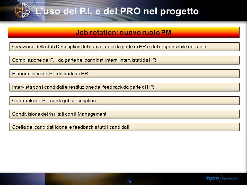 13 Luso del P.I. e del PRO nel progetto Creazione della Job Description del nuovo ruolo da parte di HR e del responsabile del ruolo Compilazione dei P