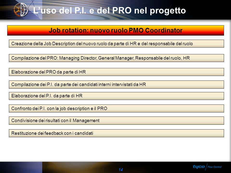 14 Luso del P.I. e del PRO nel progetto Creazione della Job Description del nuovo ruolo da parte di HR e del responsabile del ruolo Compilazione del P