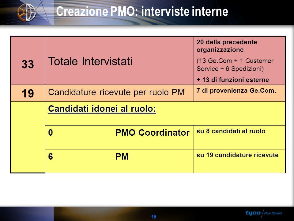 16 Creazione PMO: interviste interne 33 Totale Intervistati 20 della precedente organizzazione (13 Ge.Com + 1 Customer Service + 6 Spedizioni) + 13 di