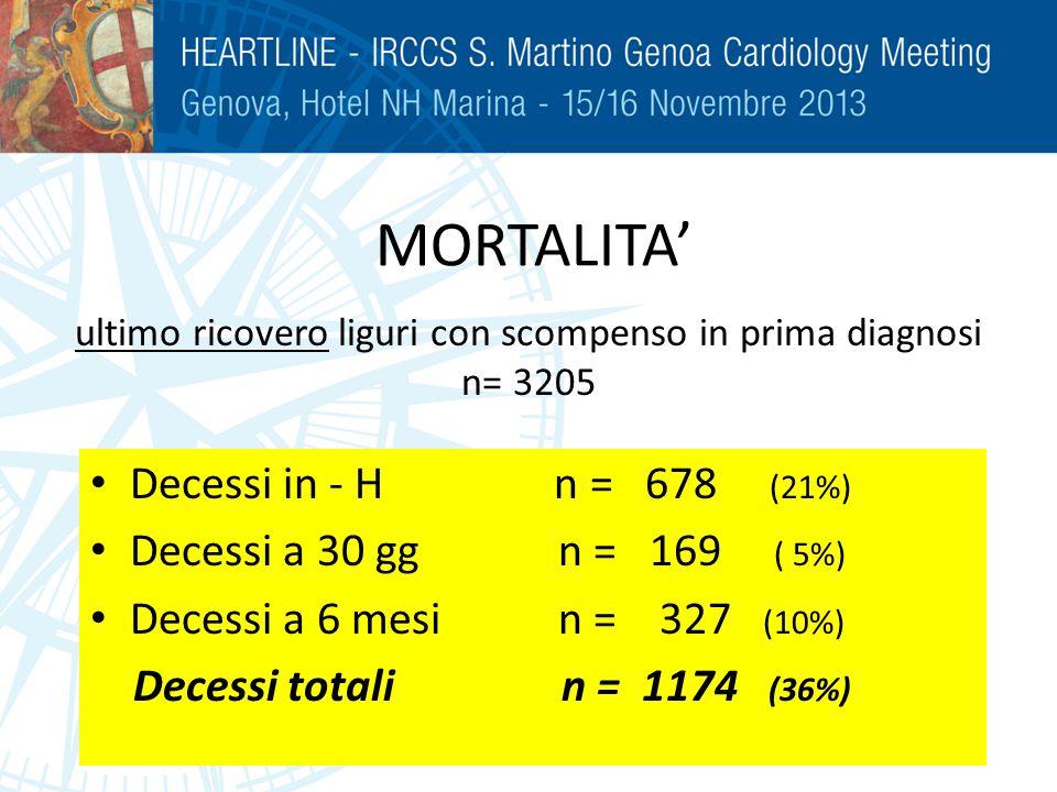 ultimo ricovero liguri con scompenso in prima diagnosi n= 3205 Decessi in - H n = 678 (21%) Decessi a 30 gg n = 169 ( 5%) Decessi a 6 mesi n = 327 (10
