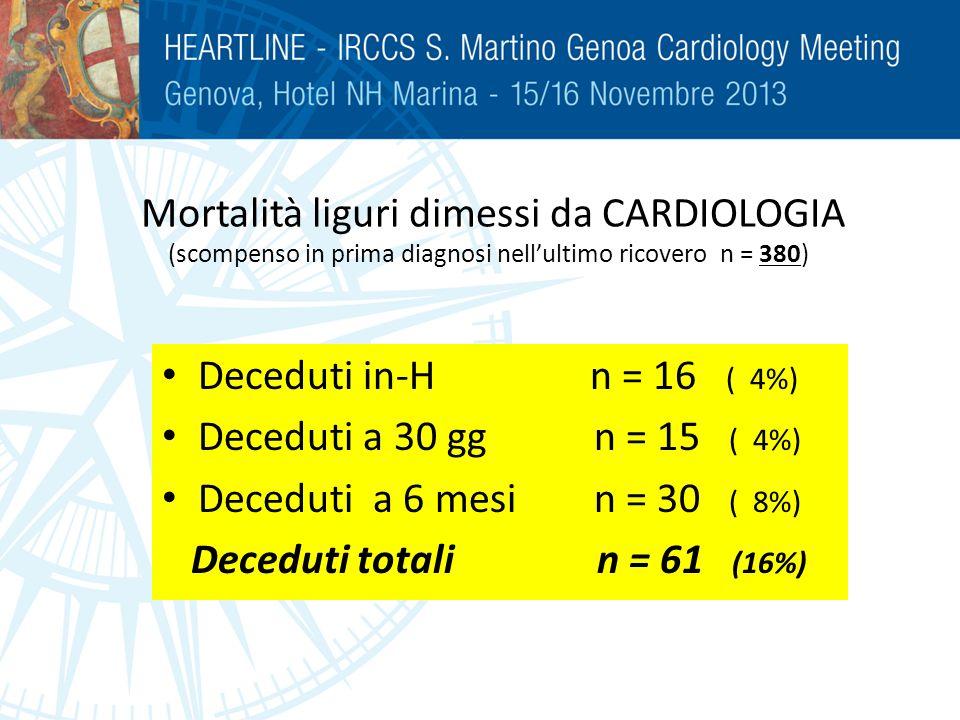 Mortalità liguri dimessi da CARDIOLOGIA (scompenso in prima diagnosi nellultimo ricovero n = 380) Deceduti in-H n = 16 ( 4%) Deceduti a 30 gg n = 15 (