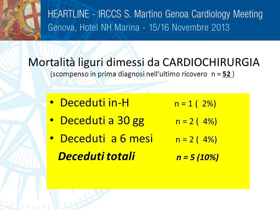 Mortalità liguri dimessi da CARDIOCHIRURGIA (scompenso in prima diagnosi nellultimo ricovero n = 52 ) Deceduti in-H n = 1 ( 2%) Deceduti a 30 gg n = 2