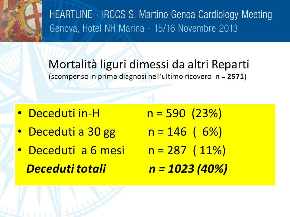 Mortalità liguri dimessi da altri Reparti (scompenso in prima diagnosi nellultimo ricovero n = 2571) Deceduti in-H n = 590 (23%) Deceduti a 30 gg n =