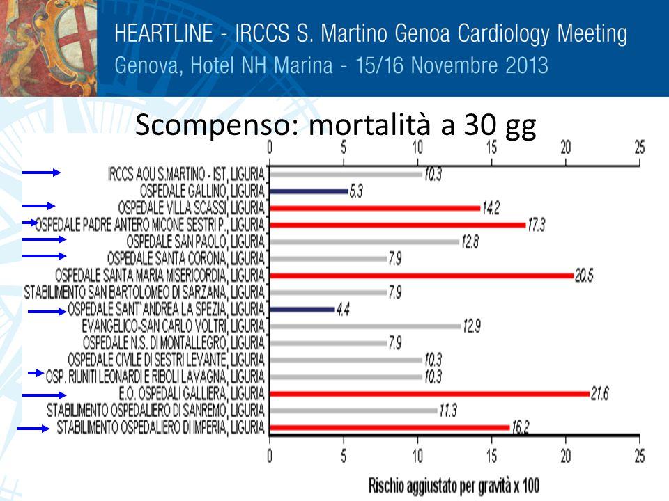 Scompenso: mortalità a 30 gg