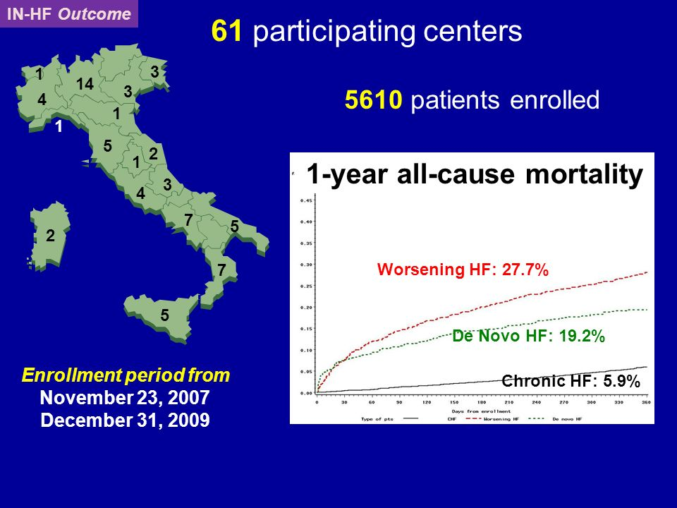 5 2 7 5 7 3 4 2 1 5 1 1 3 3 14 4 1 5610 patients enrolled 61 participating centers Enrollment period from November 23, 2007 December 31, 2009 IN-HF Ou