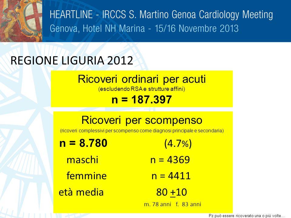 REGIONE LIGURIA 2012 Ricoveri per scompenso (ricoveri complessivi per scompenso come diagnosi principale e secondaria) n = 8.780 (4.7 % ) maschi n = 4
