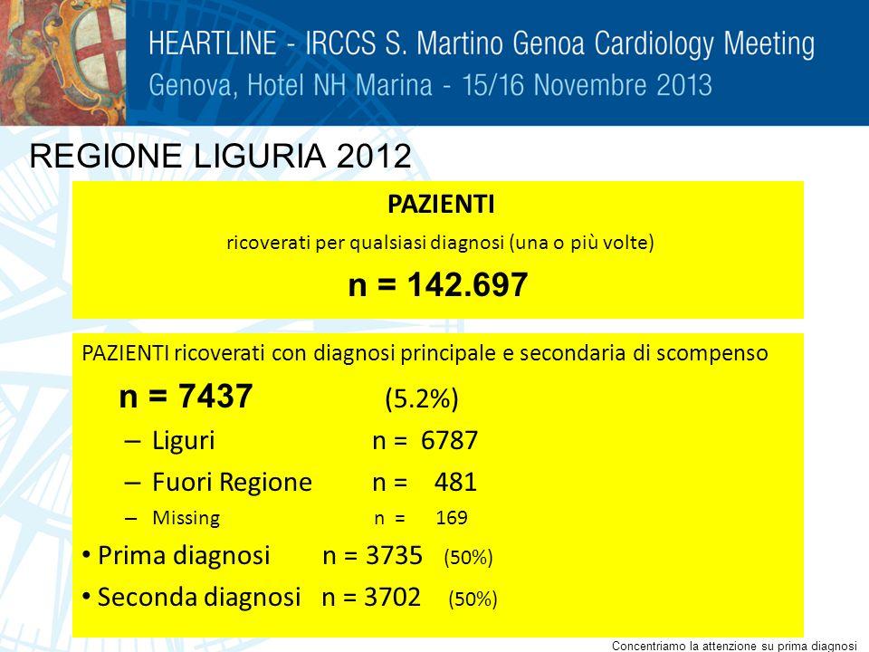 PAZIENTI ricoverati con diagnosi principale e secondaria di scompenso n = 7437 (5.2%) – Liguri n = 6787 – Fuori Regione n = 481 – Missing n = 169 Prim