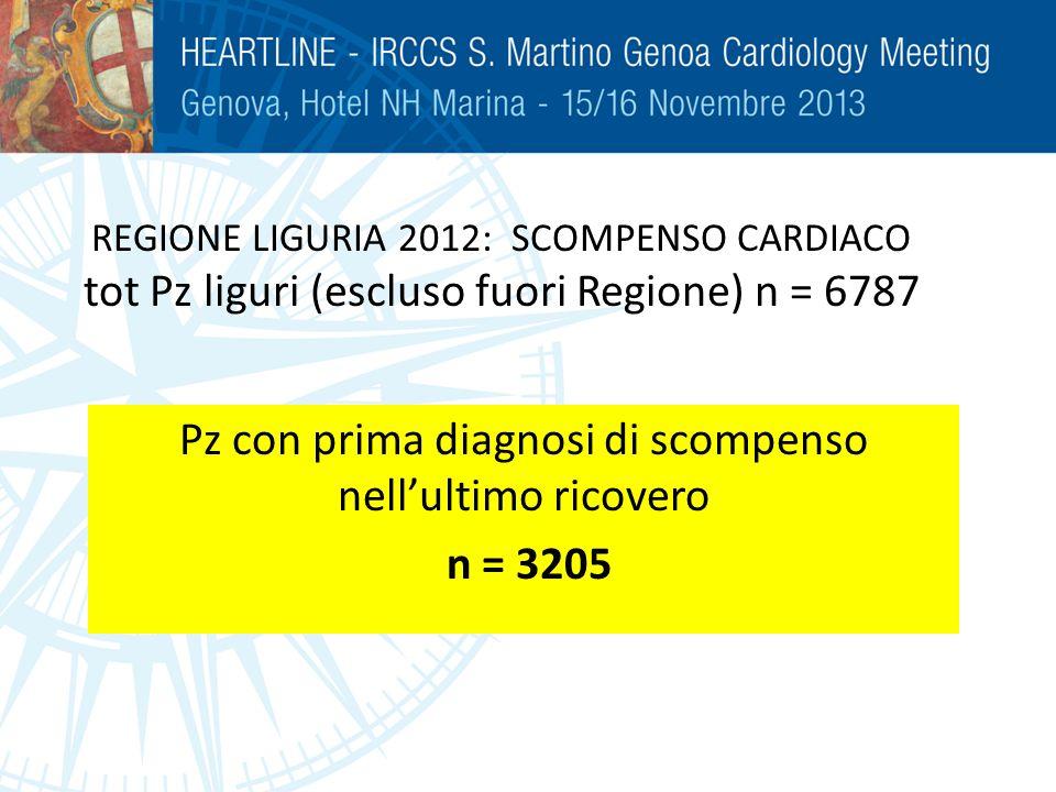 REGIONE LIGURIA 2012: SCOMPENSO CARDIACO tot Pz liguri (escluso fuori Regione) n = 6787 Pz con prima diagnosi di scompenso nellultimo ricovero n = 320