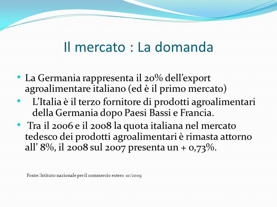 Il mercato : La domanda La Germania rappresenta il 20% dellexport agroalimentare italiano (ed è il primo mercato) LItalia è il terzo fornitore di prod