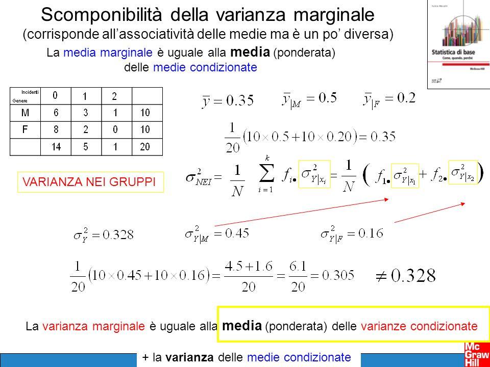 Scomponibilità della varianza marginale (corrisponde allassociatività delle medie ma è un po diversa) La media marginale è uguale alla media (ponderat