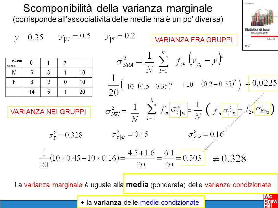 Scomponibilità della varianza marginale (corrisponde allassociatività delle medie ma è un po diversa) La varianza marginale è uguale alla media (ponde