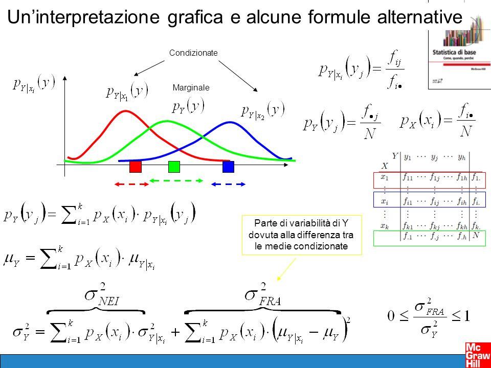 Uninterpretazione grafica e alcune formule alternative Marginale Condizionate Parte di variabilità di Y dovuta alla differenza tra le medie condiziona