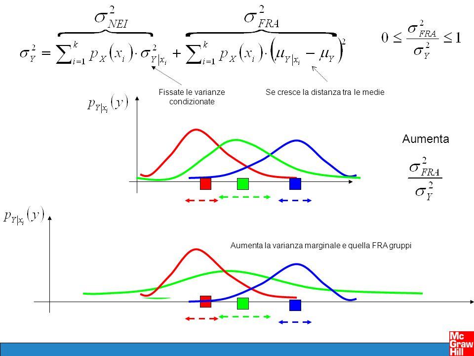 Fissate le varianze condizionate Aumenta la varianza marginale e quella FRA gruppi Aumenta Se cresce la distanza tra le medie
