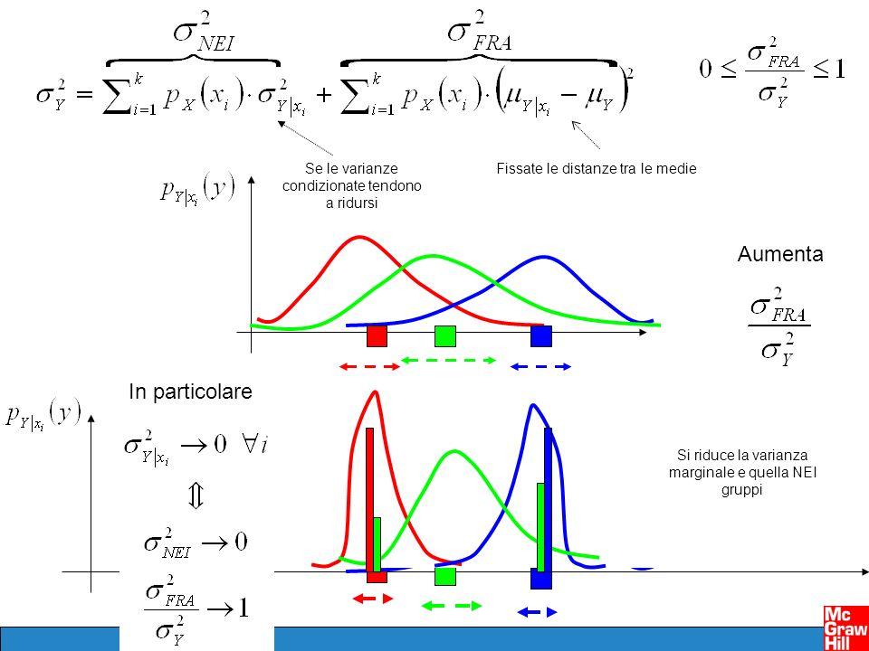 Se le varianze condizionate tendono a ridursi Aumenta Fissate le distanze tra le medie Si riduce la varianza marginale e quella NEI gruppi In particol