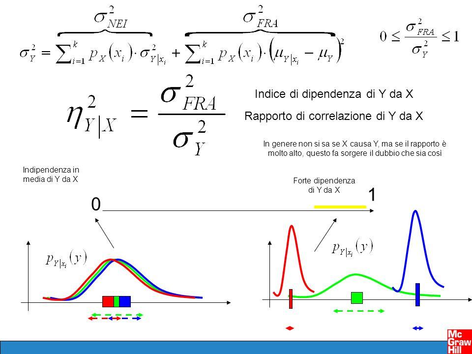 Indice di dipendenza di Y da X Rapporto di correlazione di Y da X 0 1 Forte dipendenza di Y da X In genere non si sa se X causa Y, ma se il rapporto è