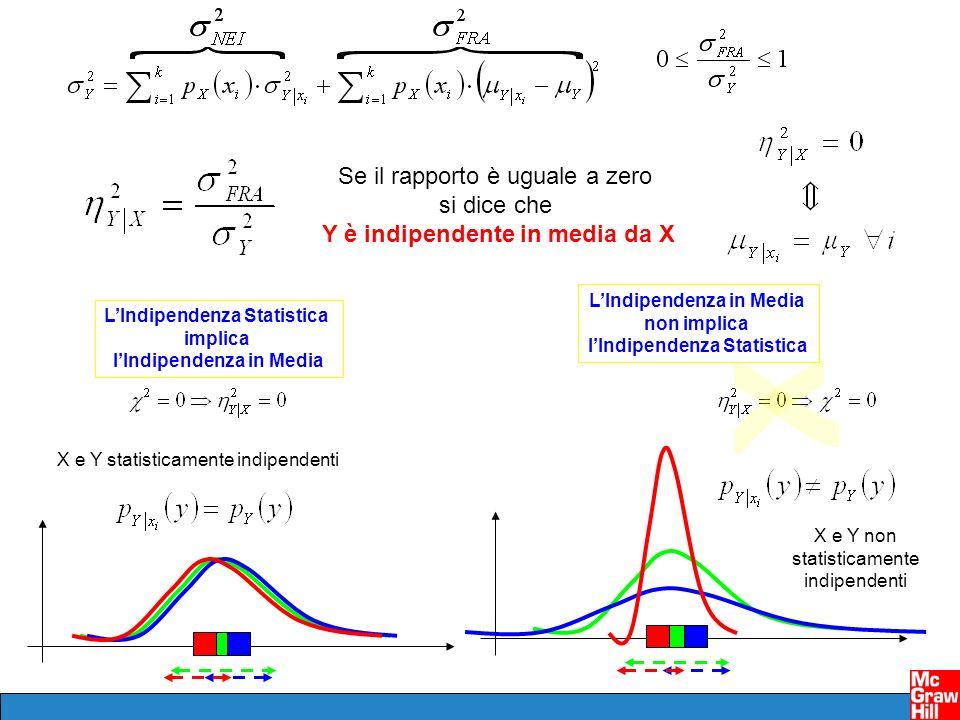 Se il rapporto è uguale a zero si dice che Y è indipendente in media da X X e Y statisticamente indipendenti X e Y non statisticamente indipendenti LI