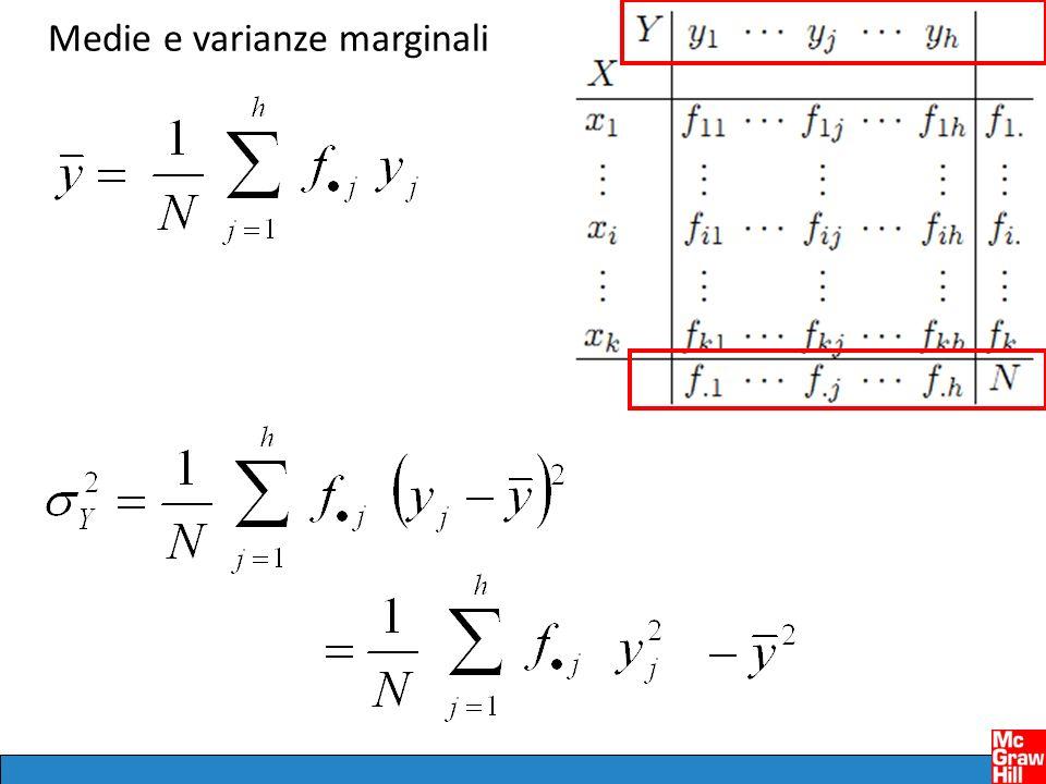 Scomponibilità della varianza marginale (corrisponde allassociatività delle medie ma è un po diversa) La varianza marginale è uguale alla media (ponderata) delle varianze condizionate + la varianza delle medie condizionate VARIANZA NEI GRUPPIVARIANZA FRA GRUPPI Within Between