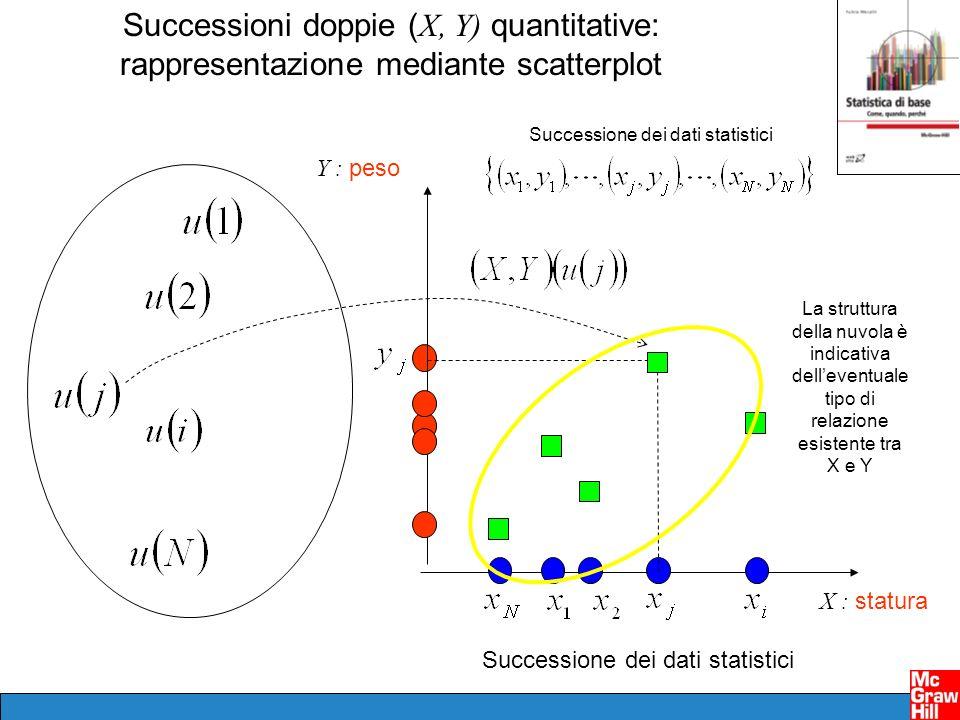 Successioni doppie ( X, Y) quantitative: rappresentazione mediante scatterplot Successione dei dati statistici X : statura Y : peso Successione dei da