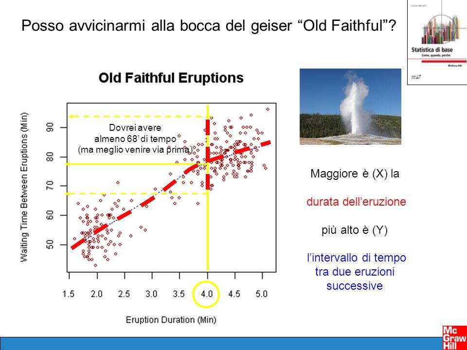 Maggiore è (X) la durata delleruzione più alto è (Y) lintervallo di tempo tra due eruzioni successive Posso avvicinarmi alla bocca del geiser Old Fait