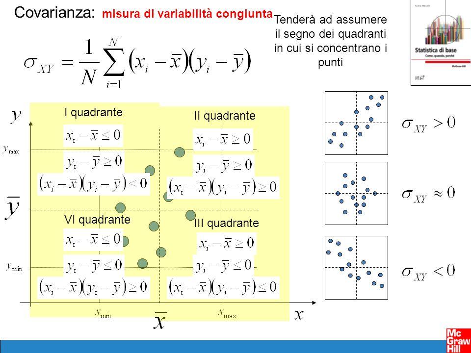 I quadrante II quadrante III quadrante VI quadrante Tenderà ad assumere il segno dei quadranti in cui si concentrano i punti Covarianza: misura di var