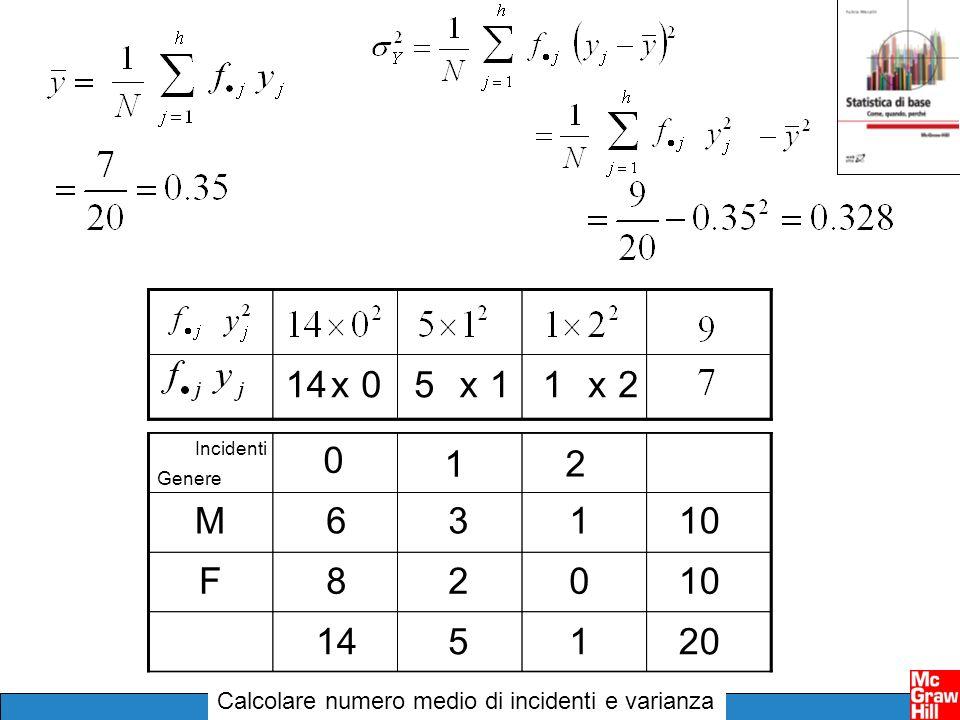 Scomponibilità della varianza Media delle varianze (condizionate) Varianza delle medie (condizionate)