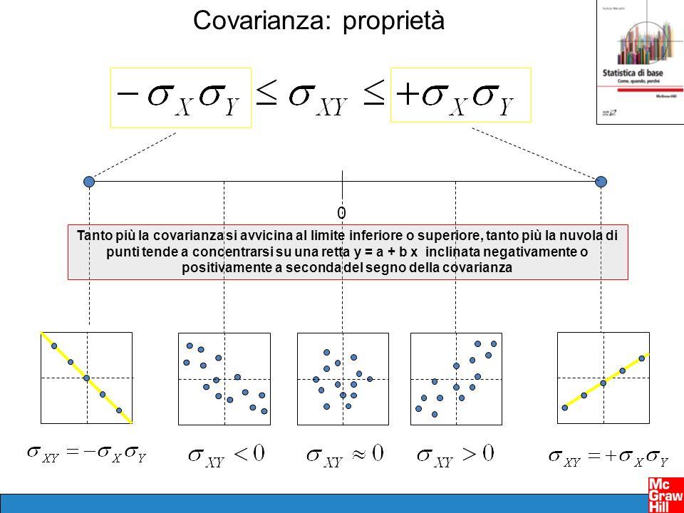 Covarianza: proprietà 0 Tanto più la covarianza si avvicina al limite inferiore o superiore, tanto più la nuvola di punti tende a concentrarsi su una