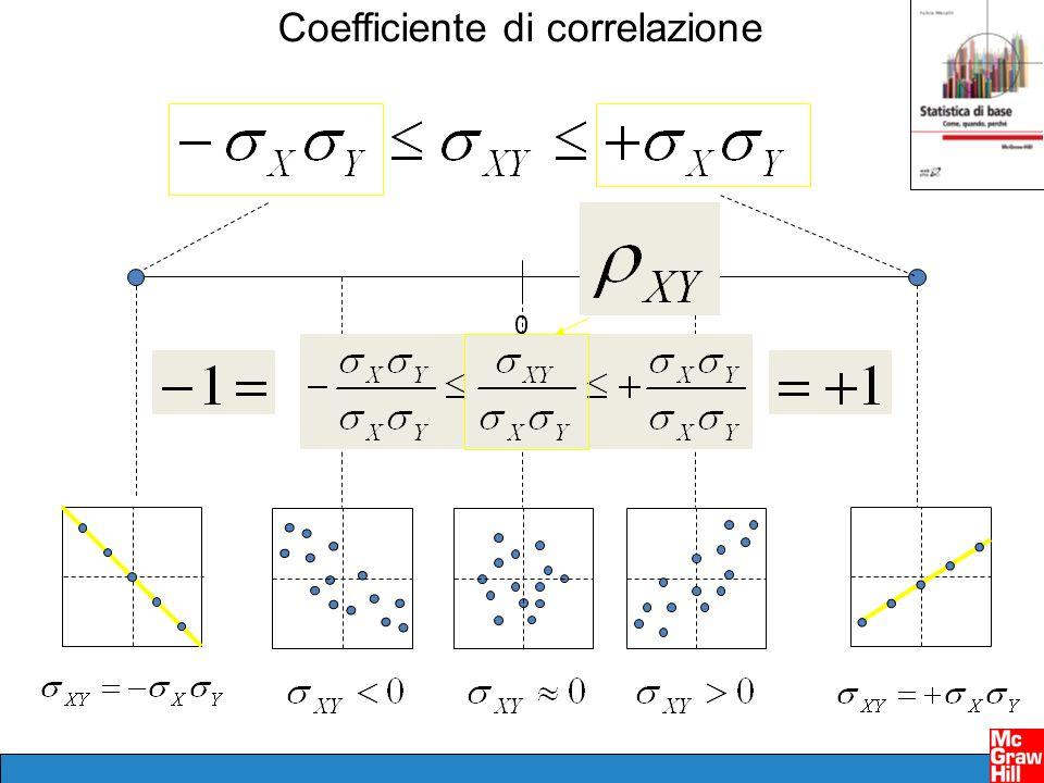 Coefficiente di correlazione 0