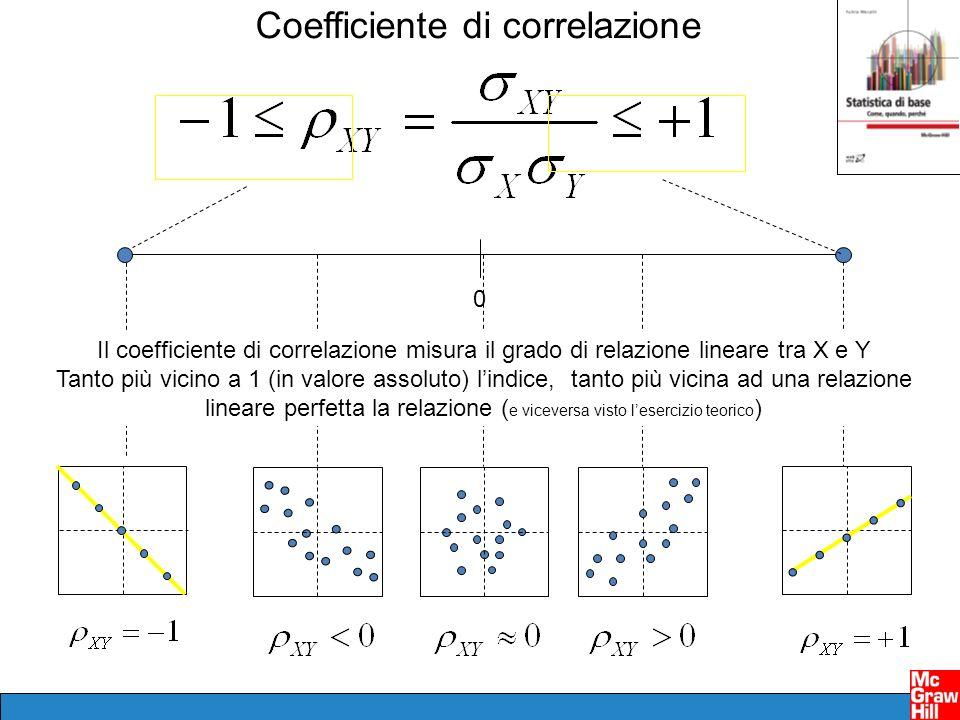 0 Il coefficiente di correlazione misura il grado di relazione lineare tra X e Y Tanto più vicino a 1 (in valore assoluto) lindice, tanto più vicina a