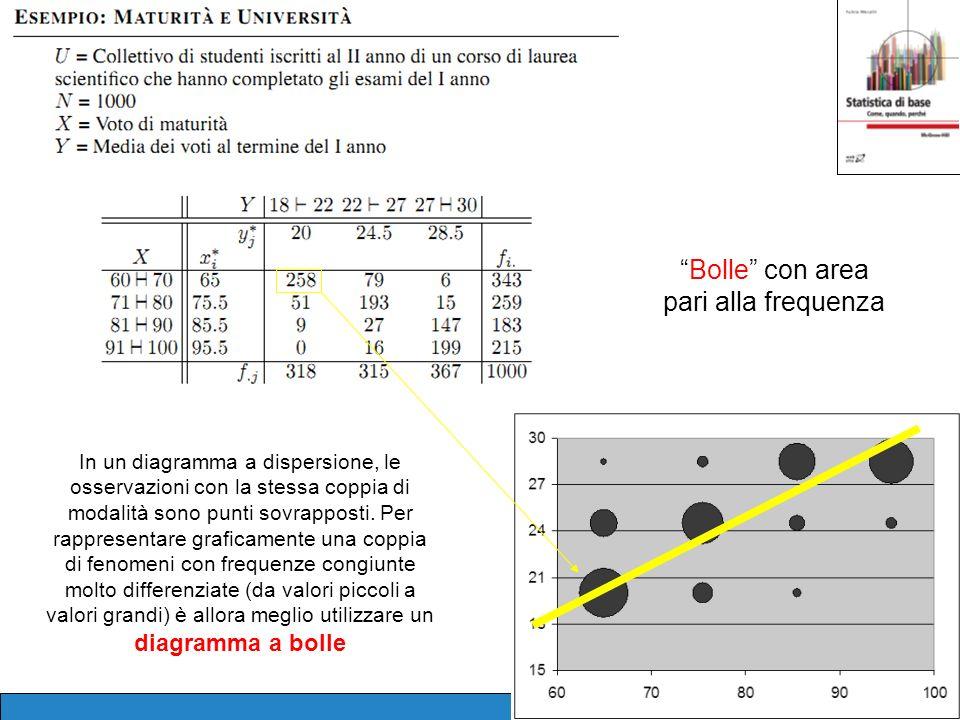 45 In un diagramma a dispersione, le osservazioni con la stessa coppia di modalità sono punti sovrapposti. Per rappresentare graficamente una coppia d