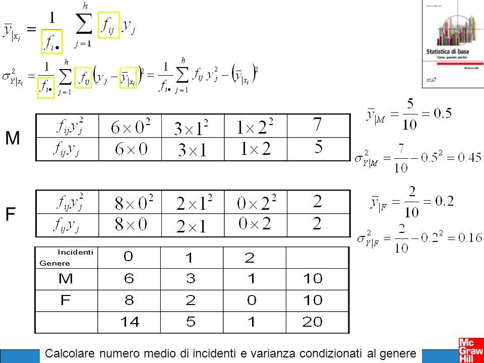 Calcolare numero medio di incidenti e varianza condizionati al genere MF