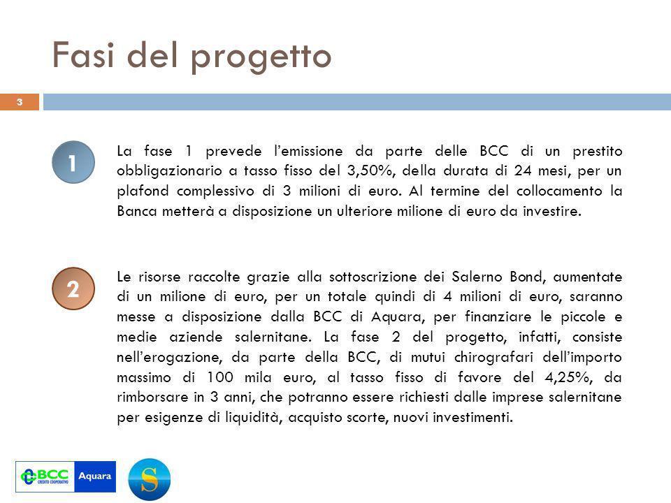 Fasi del progetto 3 1 2 La fase 1 prevede lemissione da parte delle BCC di un prestito obbligazionario a tasso fisso del 3,50%, della durata di 24 mesi, per un plafond complessivo di 3 milioni di euro.