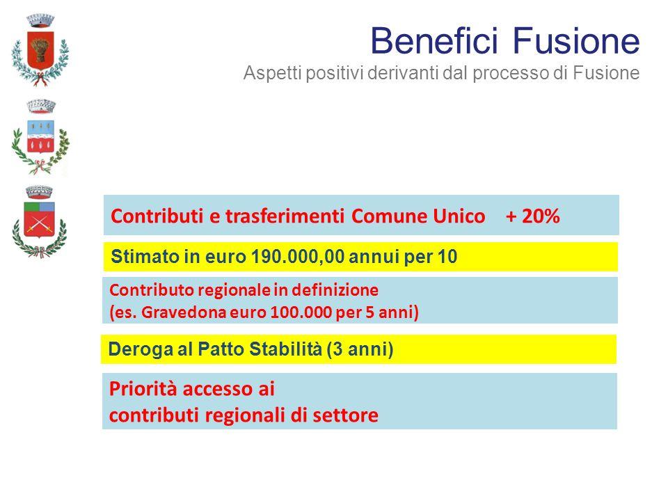Contributo regionale in definizione (es. Gravedona euro 100.000 per 5 anni) Contributi e trasferimenti Comune Unico + 20% Benefici Fusione Aspetti pos